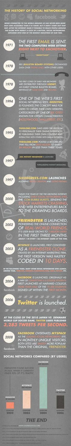 History of Social Networking #SMM 1971 the first email was sent ! #Infographic