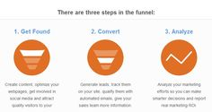 steps to sales funnel