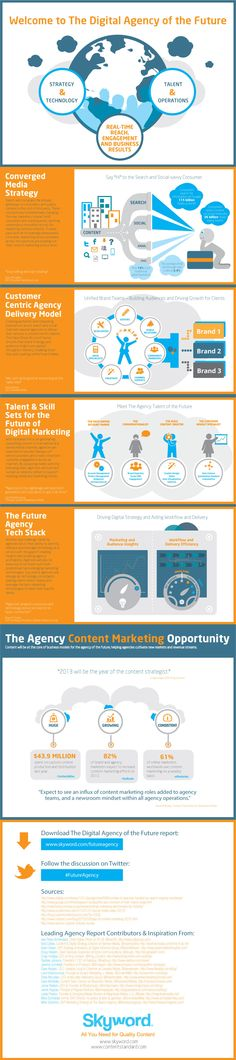 New infographic: Digital agencies are delivering great work in the face of several disruptive trends. These trends include: profound growth in digital audiences, changing consumer behaviors, and the proliferation of digital channels. Marketing Guru, Digital Marketing Strategy, Marketing And Advertising, Content Marketing, Online Marketing, Media Marketing, Marketing Opportunities, Le Web, Social Media