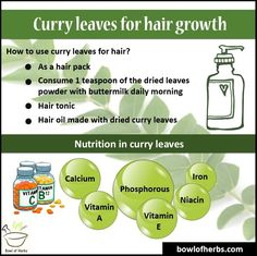 Excellent benefits of Curry leaves - a treasure!