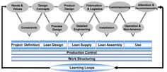 Lean Project Delivery System and ISO 2150. See more at: #LeanConstruction #Lean