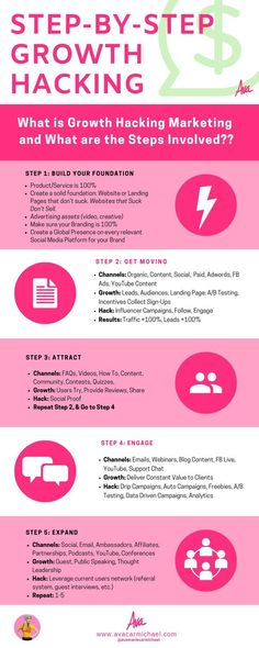 Growth Hacking at a glance with a handy, step-by-step infographic. What is Growth Hacking and How can you do it?  #GrowthHacking #Infographic #Marketing #MarketingTips #StepByStep #Steps #GrowthHackingTips #Business #Entrepreneurs #spiritualitymeditation