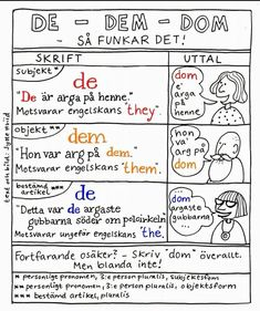 Teaching Writing, Teaching English, Learning Languages Tips, Learn Swedish, Swedish Language, Learn Earn, Working With Children, Teaching Materials, School Supplies