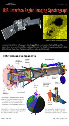 How the Tiny IRIS Sun Observing Satellite Works (Infographic)  by Karl Tate, SPACE.com Infographics Artist
