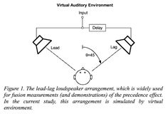 Some ideas about the Precedence Effect and the echo thresholds of early reflections, for simultaneous and isolated auditory streams.