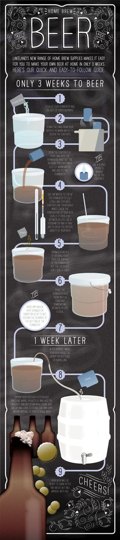 how to make #beer at #home! #brewing