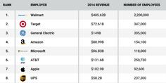 The most influential heavyweights in US business.