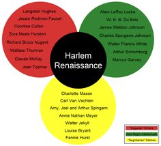 harlem renaissance themes - Google Search