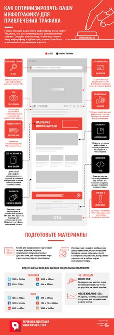 Как оптимизировать вашу инфографику для привлечения трафика