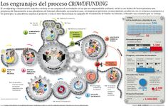 CROWDFUNDING - FINANCIAMIENTO COLABORATIVO