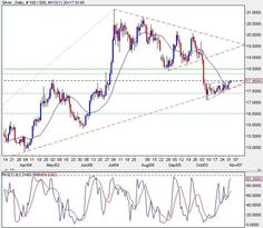SILVER TODAY  Prices break out of consolidation mode