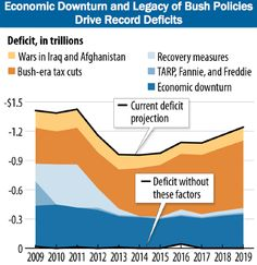 How the deficits were accumulated