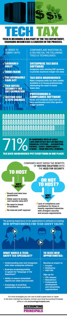 Technology is becoming a huge part of the tax department. Check out our infographic to see how!
