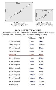 Table of Equivalent Focal Lengths for APS-C sensor: Beginners Questions Forum: Digital Photography Review