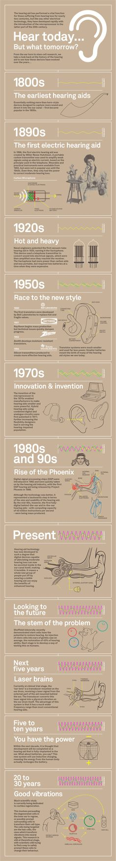 Great infographic looking at the progression of hearing aids from the 1800s to 20 years in the future!  See the full article here.