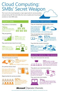 Cloud computing is small and medium businesses' secret weapon!!