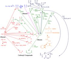 Reactions | EMOC - Organic Reaction Roadmap
