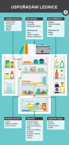 Discover a detailed look at the best bottom freezer refrigerator🧐, along with a focus on how to buy these products! Now, it can help identify the best bottom freezer refrigerator 2020 has to offer👍. Home Organisation, Organization Hacks, Tortilla Bread, Dairy Freeze, Bottom Freezer Refrigerator, Refrigerator Organization, Flat Ideas, Flylady, Kitchen Hacks