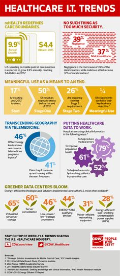 Infographic | HIT trends to keep your eye on - Industry View from CDW Healthcare www.CDW.com/view