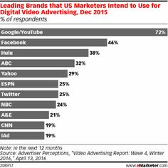 Leading Brands that