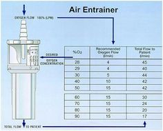 O2 delivery concentrations Oxygen Mask, Clinic, Delivery, Lungs, Nursing, Tech, School, Technology, Schools