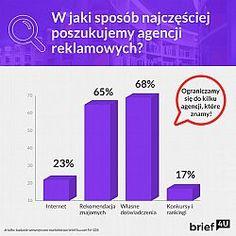 """[PR] W polskim sektorze komunikacji marketingowej funkcjonuje ponad tysiąc agencji reklamowych, jest więc z czego wybierać – pytanie jak to zrobić, by wybór agencji nie okazał się chybiony? W jaki sposób marketerzy poszukują tej """"jedynej""""?... Bar Chart, Signs, Shop Signs, Bar Graphs, Sign"""