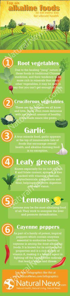 Alkaline Foods to include in your diet.