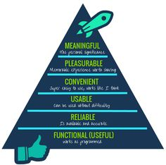 #UX hierarchy of needs A great outline of what the most important elements to consider are when designing.