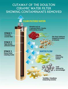 water purification camping