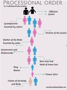 Afbeeldingsresultaat voor wedding processional order | Wedding ...