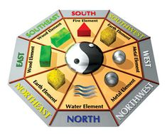 Key to Enhancers and Remedies in Feng Shui