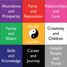 ☀ One of the first steps in feng shui is to assess your life. Find out what areas need to be changed first. ★★★★  http://www.feng-shui-and-beyond.com/change-your-life-now.html
