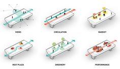 Urban Design Concept, Urban Design Diagram, Shanghai, Sky Bridge, Pedestrian Bridge, Architecture Graphics, Concept Architecture, Bridges Architecture, Suzhou