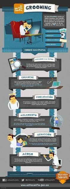 Para trabajar con nuestro alumnado.Una infografía sobre el proceso del Grooming.