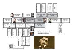 Family Tree (http://www.hicsum-hicmaneo.com/article-marcel-proust-il-a-disparu-il-y-a-90-ans-genealogie-112604587.html)
