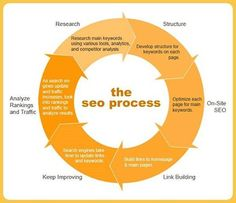 The #process of search engine optimization (#seo).