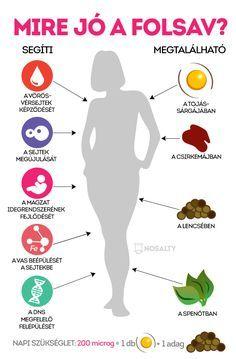 Várandóssággal kapcsolatban hallunk róla a legtöbbet, pedig folsavra mindenkinek, mindenkor szüksége van. Lássuk, miért és hogyan juthatunk hozzá! How To Eat Grapefruit, Negative Calorie Foods, Body Trainer, Smoothie Fruit, Health 2020, Nutrilite, Love Natural, Forever Living Products, Health Eating