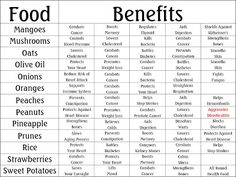 RobbyGurl's Creations: Food Benefits Charts
