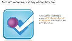 Hombres son de Foursquare y las mujeres de Facebook (5)