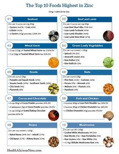 A printable list of the top 10 foods high in zinc.