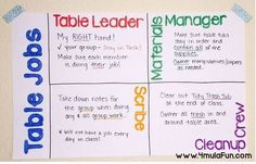 Are you struggling to keep your students on task during group work? Keeping them in line with table jobs will not only save your sanity but will also keep your students to the task at hand as they work together to learn MORE!