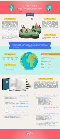 Manos al Cielo             - Infografía sobre el libro de Génesis. #infobiblias...