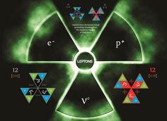 Leptons are part of the same family of Dodecadeltahedrons as Quarks - The repulsive Strong force between their charged fascia creates their unique Matter geometry and elemental charges