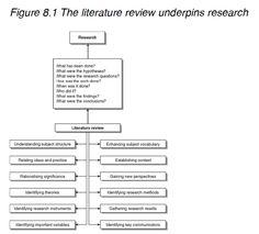 sociology dissertation topics