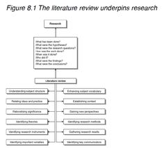 How to write a scientific literature review
