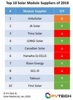 Renewable Energy, Bar Chart, Solar, Google, Image, Bar Graphs