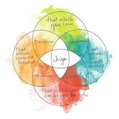 """Ikigai (生き甲斐) is a Japanese concept, equivalent to the Western concept of """"purpose"""". Finding your own ikigai and living it is securing a fruitful career. Self Development, Personal Development, Energie Positive, Paz Interior, Japanese Words, Japanese Things, Life Purpose, Law Of Attraction, Attraction Quotes"""