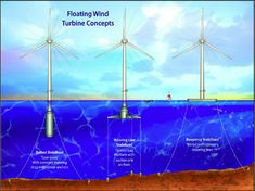 Wind energy in France: tender for floating offshore wind power projects | REVE