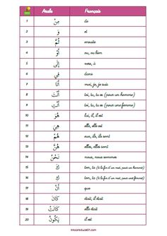 Les 100 mots les plus fréquents en arabe Arabic Language, French Language, Arabic Verbs, Learn Arabic Alphabet, Teaching English Grammar, Core French, Learning Arabic, Learn French, Vocabulary