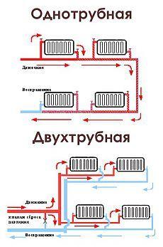 Водяное отопление дома, дачи своими руками, схемы и рекомендации